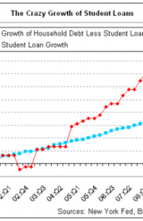 Unclear Future for Student Loan Debt